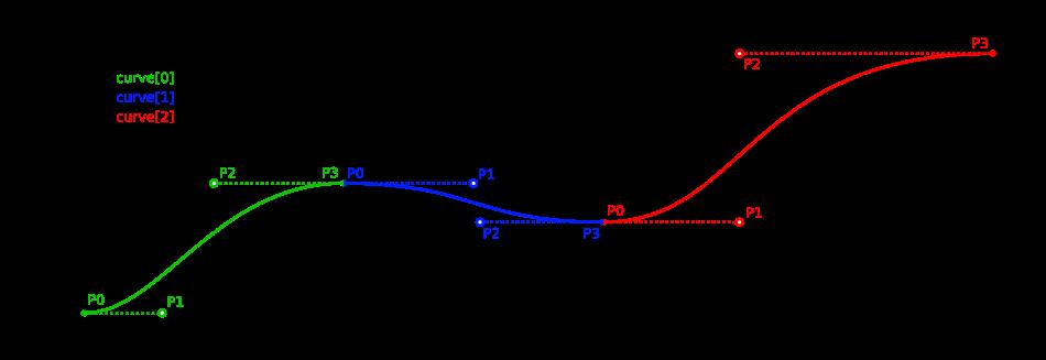 move_graph